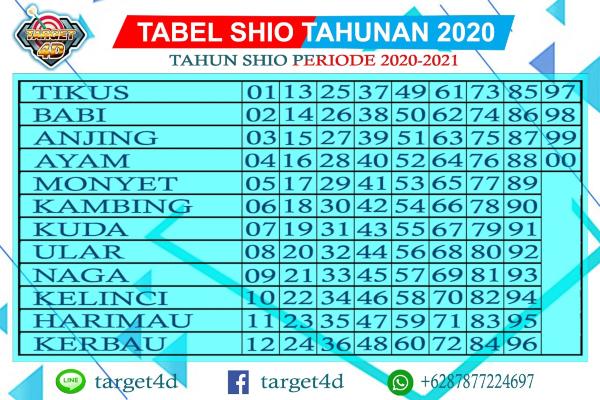 tabel shio togel 2020